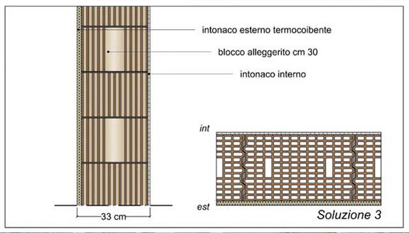 tamponatura esterna, poroton, pareti perimetrali
